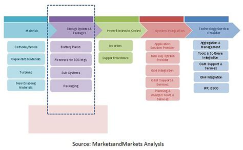 electrochemical supercapacitors for energy storage and delivery fundamentals and applications electrochemical energy storage and conversion books advanced energy storage systems market by application