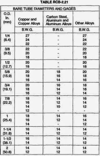 Pipa Besi Diameter 3 Cm Perbedaan Pipa Pipe Dengan Piping
