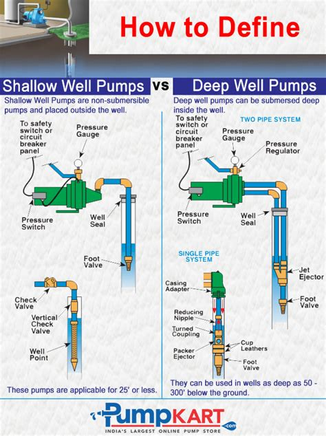 shallow well system diagram shallow well pumps vs well pumps visual ly