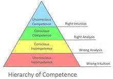Four stages of competence wikipedia