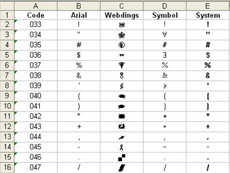 sonderzeichen tabelle sonderzeichen in excel einfach per tastenkombination einsetzen