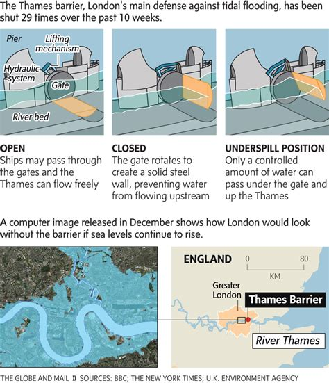 thames barrier number of times used working the flood gates on the river thames the globe