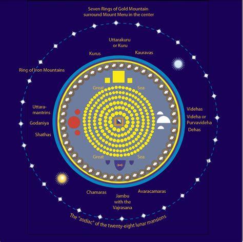 Gelang Mantra Buddha konsep mandala dan bumi datar