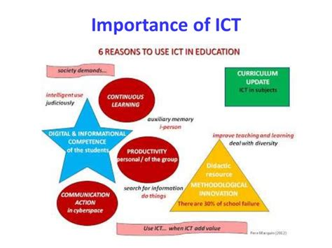 ict information communication technology information and communication technology in education