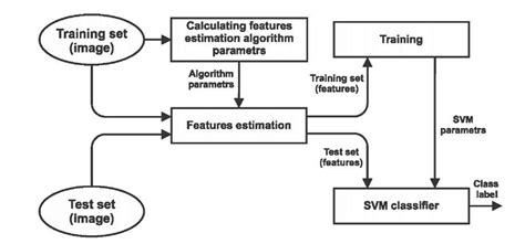 classification scheme of the multivariate pattern analysis regression models for texture image analysis