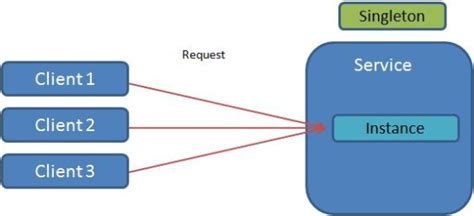 singleton pattern web application singleton design pattern