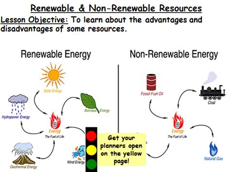 Renewable Difference Detox Shoo by Managing Resources Lesson 2 Renewable Non Renewable