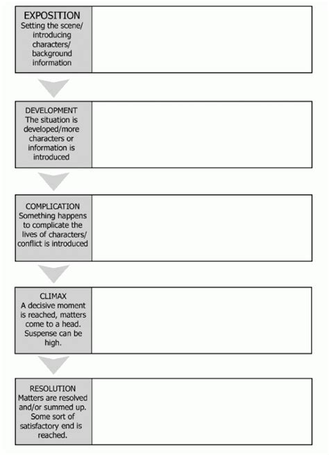 template for narrative writing exles of outlines for narrative essays