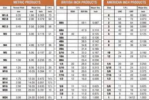 machine sizes metric fastenerdata thread chart 10 b fastener specifications