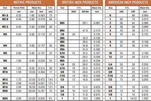 machine sizes metric fastenerdata thread chart 10 b fastener specifications
