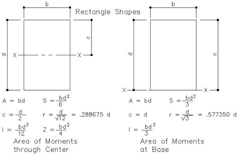 plastic section modulus formula section modulus calculator 28 images torsional section
