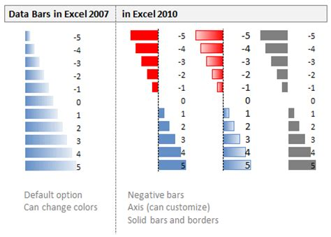 bar chart format excel 2007 new features in excel 2010 conditional formatting