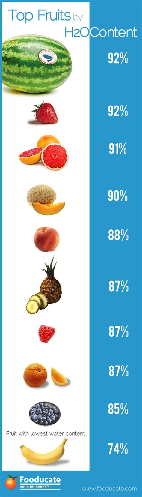fruit 90 percent water top fruits by water content fooducate
