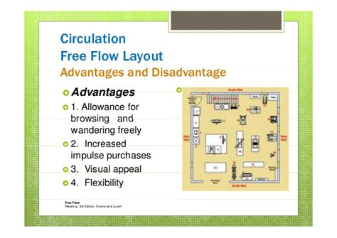 retail layout advantages and disadvantages shelf management nano mba 4