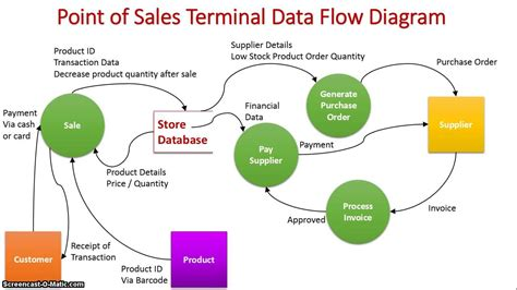 pos data flow diagram real time tps point of sales terminal