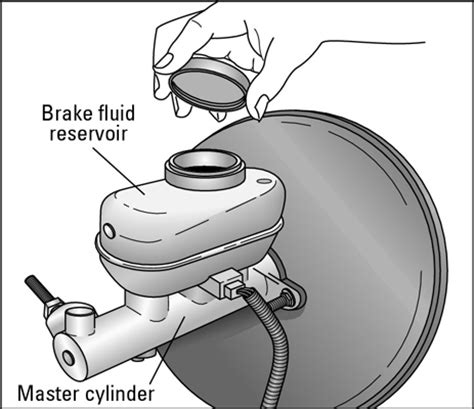 how to check a vehicle's brake fluid dummies