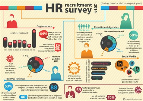 Survey Results - south african recruitment trend survey 2014