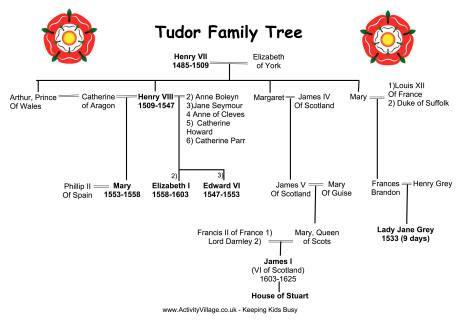 printable royal family tree search results for tudor family tree calendar 2015