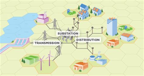 distributed generation of electricity and its