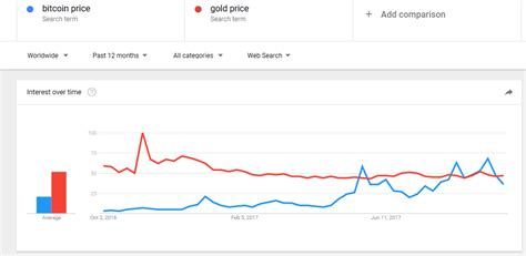 bitcoin gold price is bitcoin killing gold seeking alpha