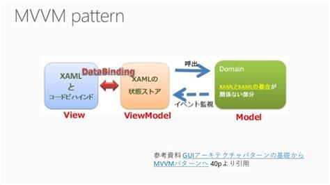mvvm pattern in net 20140322 mvvm crossforwindowsstoreapps pdf