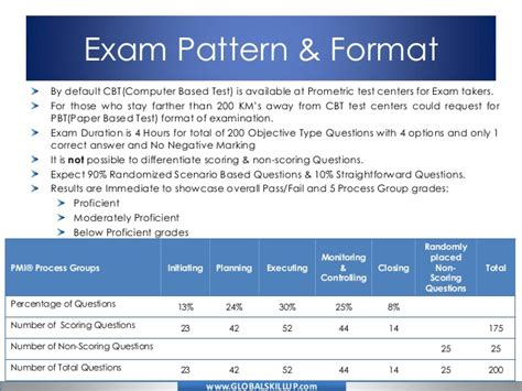 Pmp Mba Signature by Pmp Essay Questions
