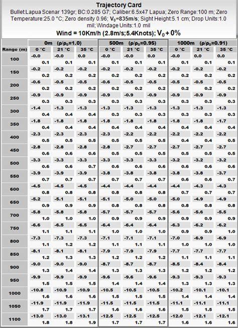 tavola balistica redazione delle tabelle balistiche armi e strumenti