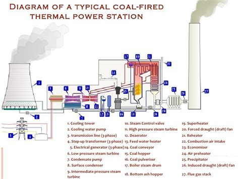 layout of thermal power plant ppt thermal power plant
