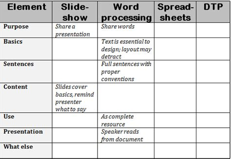 compare and contrast table how to compare and contrast authentically ask a tech