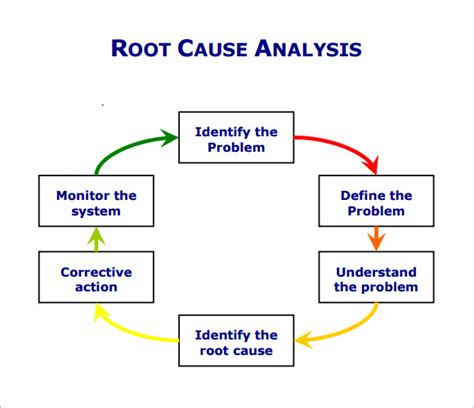 template root cause analysis root cause analysis template 10 free for pdf
