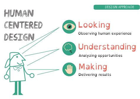 Human Centered Design Mba Program by The Bindi Toolkit