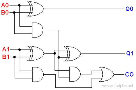 adder circuit diagram 2 bit adder implementation electrical engineering stack