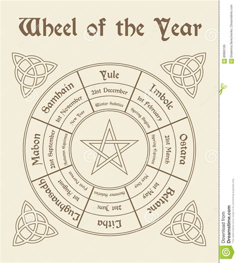 Wiccan Calendar Wheel Of The Year Poster Wiccan Calendar Stock Vector
