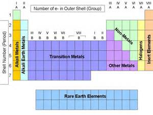 other metals periodic table groups