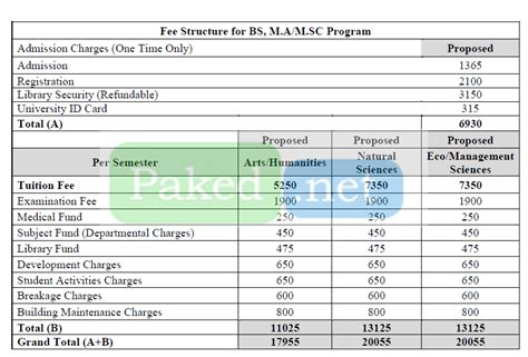 Gcu Mba Fee Structure government college sialkot admission 2018