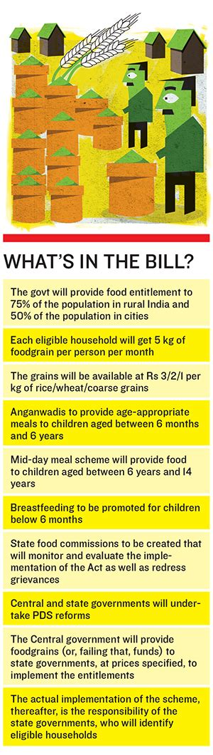 Food Security Bill In India Essay by Food Security In India Essay Topics