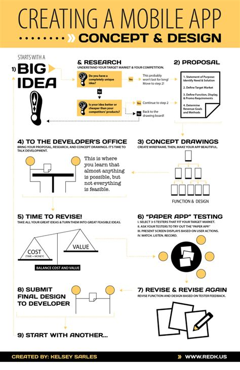 design an application how to create a smartphone app from idea to development