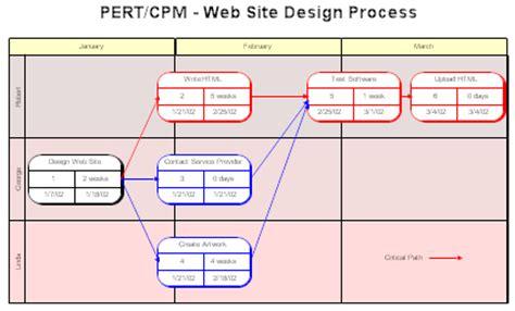 pert flowchart flow chart template excel out of darkness