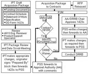 dod sow template technical data management program nawctsd