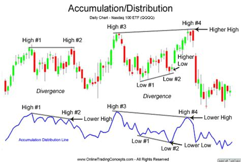 stock accumulation pattern technical analysis tips accumulation distribution