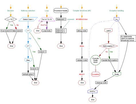 loop symbol in flowchart visustin chart symbols