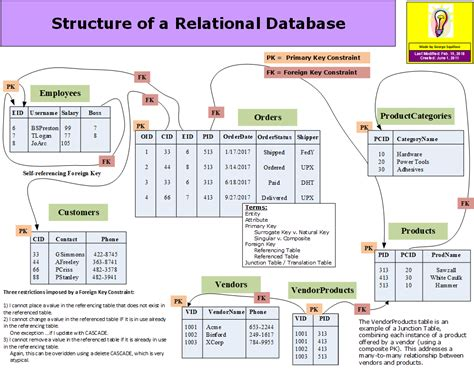 relational database diagrams e squillace diagrams presentations homepage