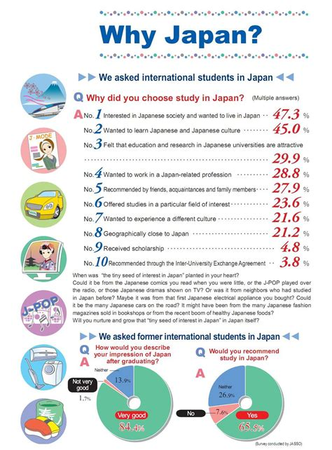 Why Japanese | student abroad