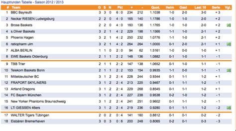 beko bbl tabelle bayreuth on top k1x