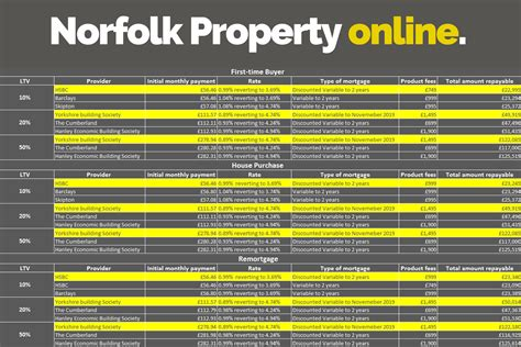 Norfolk County Property Records The Best Current Mortgage Rates For This Week Norfolk Property