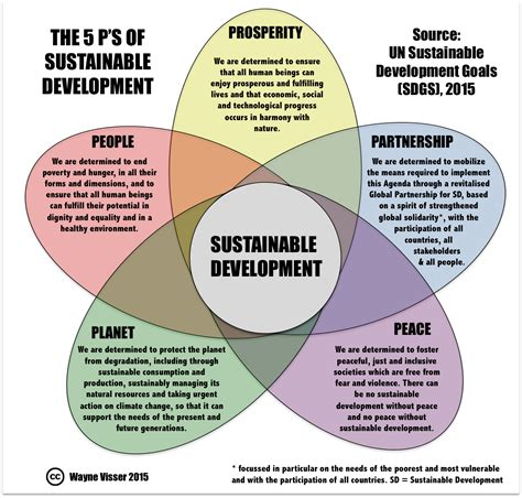 Sustainable Development un sustainable development goals finalised text