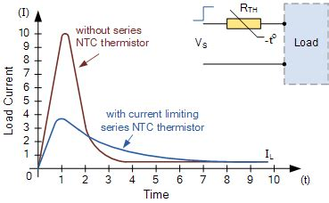ntc resistor graph thermistors and ntc thermistors