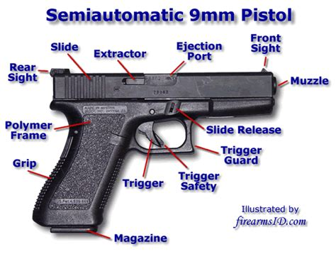 pistol diagram glock 23 nomenclature pictures to pin on pinsdaddy