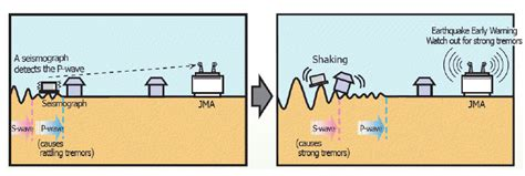 earthquake early warning system japan dude where s my earthquake warning system science vibe