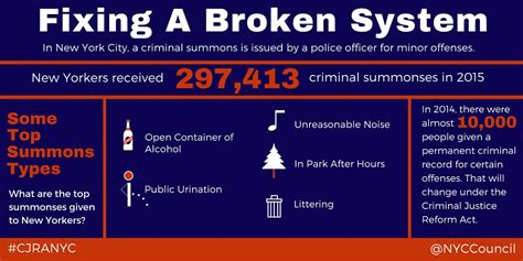 Noise Criminal Record New York City Council